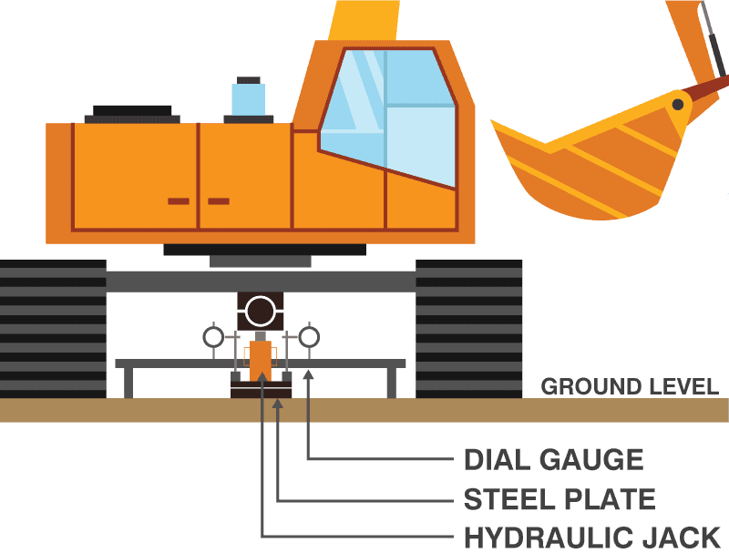 plate-bearing-test-Equip